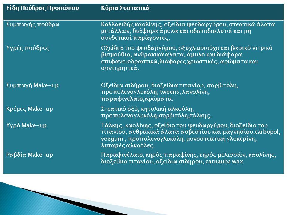 Είδη Πούδρας ΠροσώπουΚύρια Συστατικά Συμπαγής πούδραΚολλοειδής καολίνης, οξείδια ψευδαργύρου, στεατικά άλατα μετάλλων, διάφορα άμυλα και υδατοδιαλυτοί και μη συνδετικοί παράγοντες.