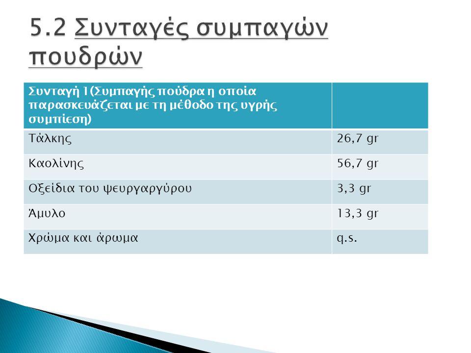 Συνταγή 1(Συμπαγής πούδρα η οποία παρασκευάζεται με τη μέθοδο της υγρής συμπίεση) Τάλκης26,7 gr Καολίνης56,7 gr Οξείδια του ψευργαργύρου3,3 gr Άμυλο13