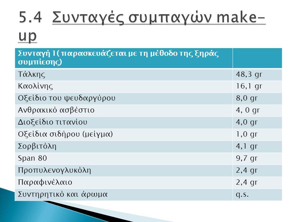 Συνταγή 1( παρασκευάζεται με τη μέθοδο της ξηράς συμπίεσης) Τάλκης48,3 gr Καολίνης16,1 gr Οξείδιο του ψευδαργύρου8,0 gr Ανθρακικό ασβέστιο4, 0 gr Διοξείδιο τιτανίου4,0 gr Οξείδια σιδήρου (μείγμα)1,0 gr Σορβιτόλη4,1 gr Span 809,7 gr Προπυλενογλυκόλη2,4 gr Παραφινέλαιο2,4 gr Συντηρητικό και άρωμαq.s.