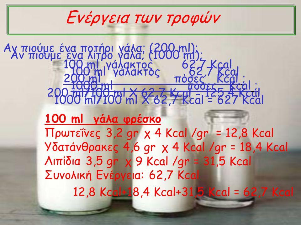 Ενέργεια των τροφών 100 ml γάλα φρέσκο Πρωτεΐνες 3,2 gr Υδατάνθρακες 4,6 gr Λιπίδια 3,5 gr Συνολική Ενέργεια: 62,7 Kcal χ 4 Kcal /gr = 12,8 Kcal χ 4 K