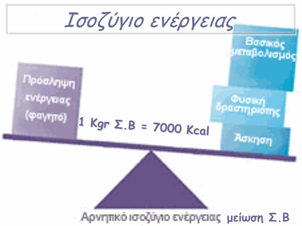 Ισοζύγιο ενέργειας μείωση Σ.Β 1 Κ g r Σ. Β = 7 0 0 0 K c a l