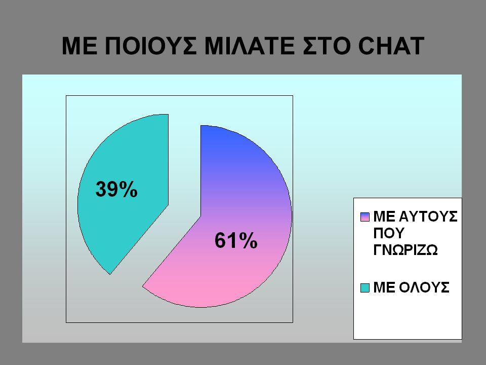 ΜΕ ΠΟΙΟΥΣ ΜΙΛΑΤΕ ΣΤΟ CHAT