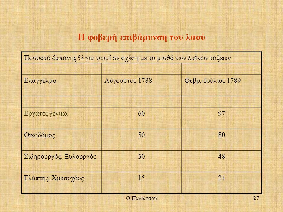 Η φοβερή επιβάρυνση του λαού Ποσοστό δαπάνης % για ψωμί σε σχέση με το μισθό των λαϊκών τάξεων ΕπάγγελμαΑύγουστος 1788Φεβρ.-Ιούλιος 1789 Εργάτες γενικ
