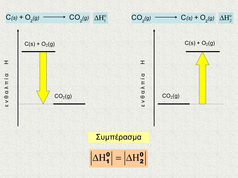 C(s) + O 2 (g) CO 2 (g) ε ν θ α λ π ί α Η C(s) + O 2 (g) CO 2 (g) ε ν θ α λ π ί α Η Συμπέρασμα