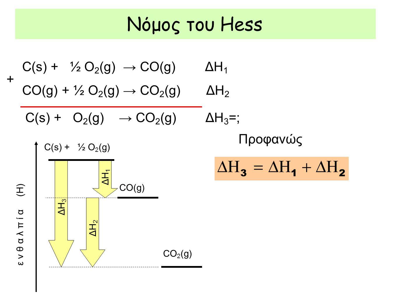 C(s) + ½ O 2 (g) → CO(g) ΔΗ 1 CO(g) + ½ O 2 (g) → CO 2 (g) ΔΗ 2 C(s) + O 2 (g) → CO 2 (g) ΔΗ 3 =; + ΔΗ 1 ΔΗ 2 ΔΗ 3 C(s) + ½ O 2 (g) CO(g) CO 2 (g) ε ν θ α λ π ί α (Η) Προφανώς
