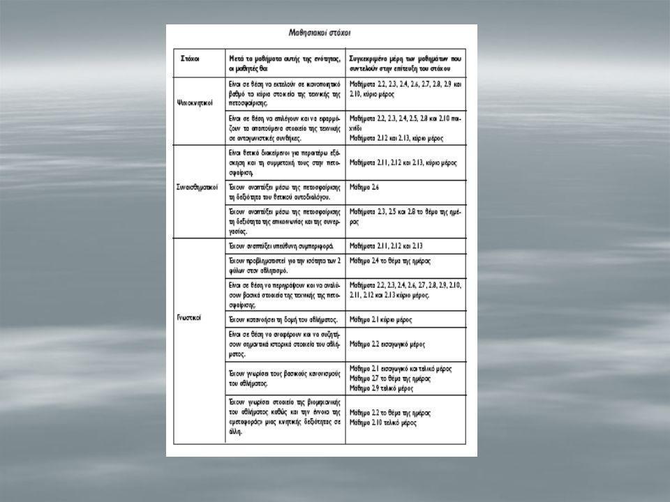 ΗΜΕΡΗΣΙΑ ΜΑΘΗΜΑΤΑ ΕΝΟΤΗΤΑ:2 ΠΕΤΟΣΦΑΙΡΙΣΗ ΜΑΘΗΜΑ2.1 ΠΕΤΟΣΦΑΙΡΙΣΗ : Δομή του αθλήματος Έμφαση στην : κατανόηση των αθλοπαιδιών Μέθοδος διδασκαλίας: Καθοδηγουμένη ανακάλυψη Όργανα – Υλικά:  2 μπάλες  Σχοινί Σ' αυτό το μάθημα οι μαθητές:  Θα κατανοήσουν τη δομή του παιχνιδιού  Θα γνωρίσουν τους βασικούς κανονισμούς