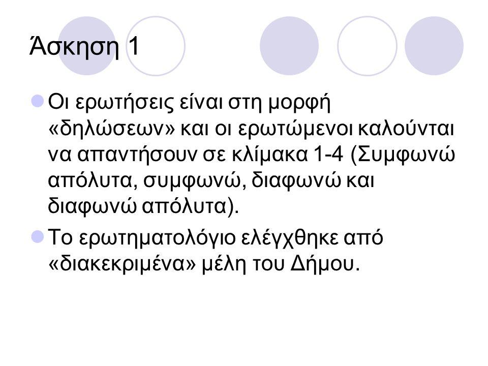 Άσκηση 1 Οι ερωτήσεις είναι στη μορφή «δηλώσεων» και οι ερωτώμενοι καλούνται να απαντήσουν σε κλίμακα 1-4 (Συμφωνώ απόλυτα, συμφωνώ, διαφωνώ και διαφωνώ απόλυτα).