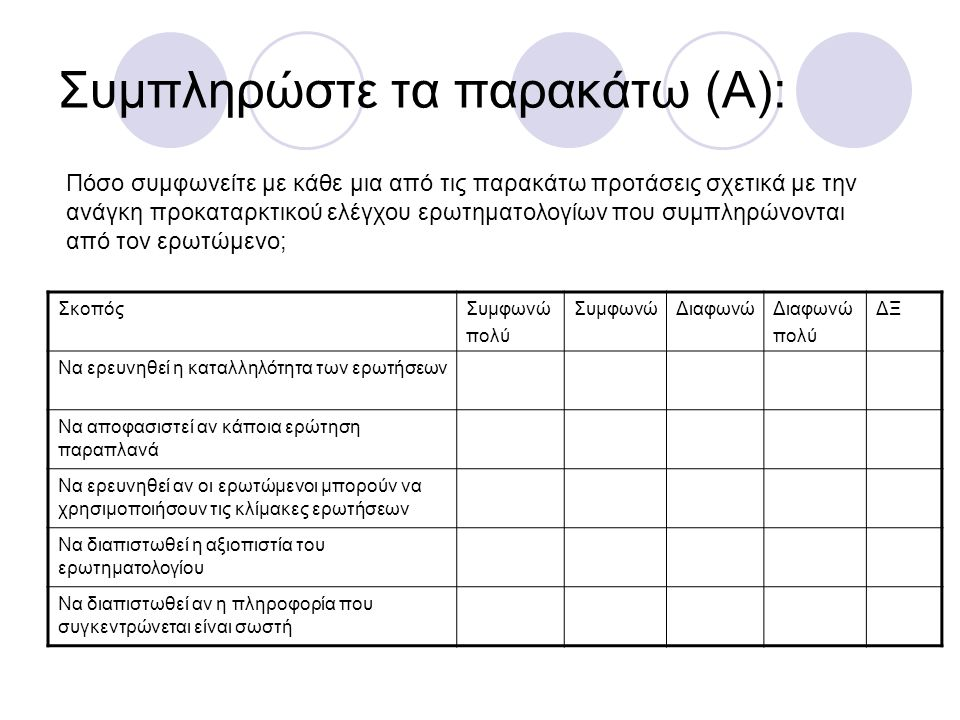 Συμπληρώστε τα παρακάτω (Α): ΣκοπόςΣυμφωνώ πολύ ΣυμφωνώΔιαφωνώ πολύ ΔΞ Να ερευνηθεί η καταλληλότητα των ερωτήσεων Να αποφασιστεί αν κάποια ερώτηση παραπλανά Να ερευνηθεί αν οι ερωτώμενοι μπορούν να χρησιμοποιήσουν τις κλίμακες ερωτήσεων Να διαπιστωθεί η αξιοπιστία του ερωτηματολογίου Να διαπιστωθεί αν η πληροφορία που συγκεντρώνεται είναι σωστή Πόσο συμφωνείτε με κάθε μια από τις παρακάτω προτάσεις σχετικά με την ανάγκη προκαταρκτικού ελέγχου ερωτηματολογίων που συμπληρώνονται από τον ερωτώμενο;
