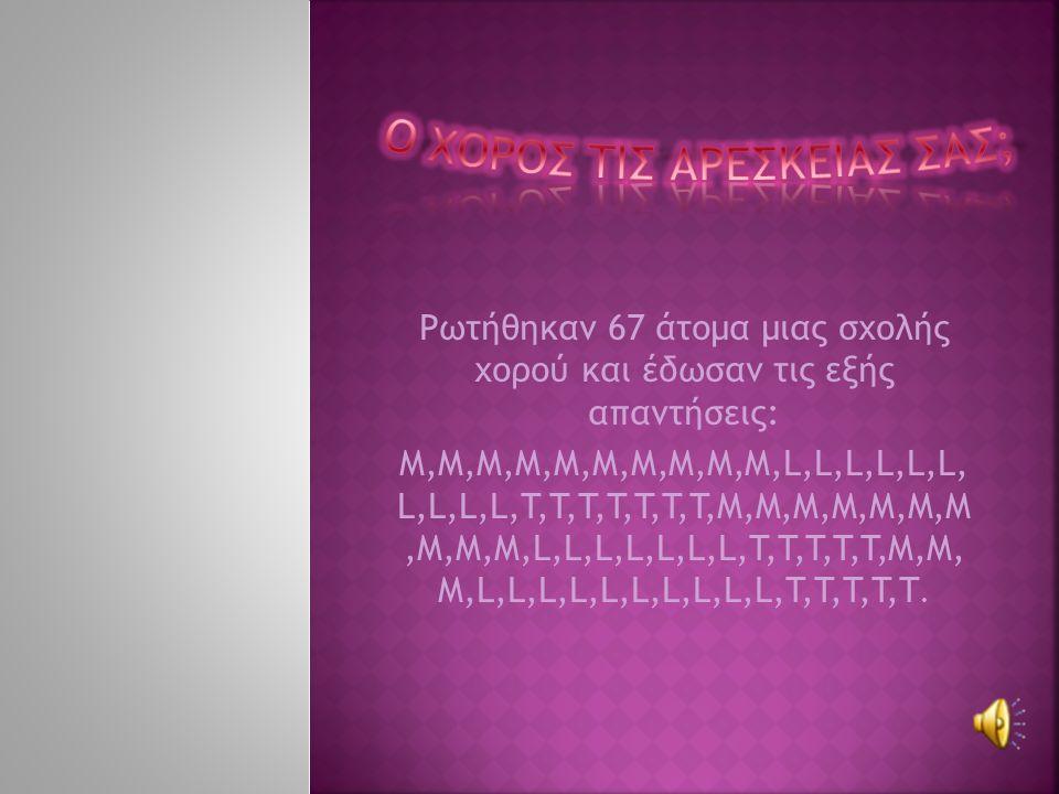 Ρωτήθηκαν 67 άτομα μιας σχολής χορού και έδωσαν τις εξής απαντήσεις: Μ,Μ,Μ,Μ,Μ,Μ,Μ,Μ,Μ,Μ,L,L,L,L,L,L, L,L,L,L,T,T,T,T,T,T,T,M,M,M,M,M,M,M,M,M,M,L,L,L,L,L,L,L,T,T,T,T,T,M,M, M,L,L,L,L,L,L,L,L,L,L,T,T,T,T,T.