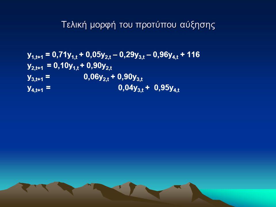 Τελική μορφή του προτύπου αύξησης y 1,t+1 = 0,71y 1,t + 0,05y 2,t – 0,29y 3,t – 0,96y 4,t + 116 y 2,t+1 = 0,10y 1,t + 0,90y 2,t y 3,t+1 = 0,06y 2,t +