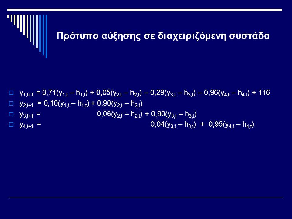 Πρότυπο αύξησης σε διαχειριζόμενη συστάδα  y 1,t+1 = 0,71(y 1,t – h 1,t ) + 0,05(y 2,t – h 2,t ) – 0,29(y 3,t – h 3,t ) – 0,96(y 4,t – h 4,t ) + 116  y 2,t+1 = 0,10(y 1,t – h 1,t ) + 0,90(y 2,t – h 2,t )  y 3,t+1 = 0,06(y 2,t – h 2,t ) + 0,90(y 3,t – h 3,t )  y 4,t+1 = 0,04(y 3,t – h 3,t ) + 0,95(y 4,t – h 4,t )