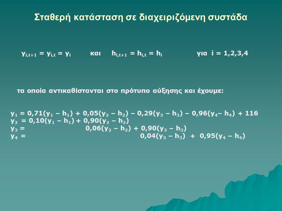 Σταθερή κατάσταση σε διαχειριζόμενη συστάδα y i,t+1 = y i,t = y i και h i,t+1 = h i,t = h i για i = 1,2,3,4 τα οποία αντικαθίστανται στο πρότυπο αύξησης και έχουμε: y 1 = 0,71(y 1 – h 1 ) + 0,05(y 2 – h 2 ) – 0,29(y 3 – h 3 ) – 0,96(y 4 – h 4 ) + 116 y 2 = 0,10(y 1 – h 1 ) + 0,90(y 2 – h 2 ) y 3 = 0,06(y 2 – h 2 ) + 0,90(y 3 – h 3 ) y 4 = 0,04(y 3 – h 3 ) + 0,95(y 4 – h 4 )