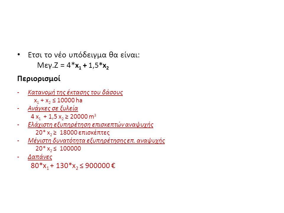 Ετσι το νέο υπόδειγμα θα είναι: Μεγ.Ζ = 4* x 1 + 1,5*x 2 Περιορισμοί -Κατανομή της έκτασης του δάσους x 1 + x 2 ≤ 10000 ha -Ανάγκες σε ξυλεία 4 x 1 + 1,5 x 2 ≥ 20000 m 3 -Ελάχιστη εξυπηρέτηση επισκεπτών αναψυχής 20* x 2 ≥ 18000 επισκέπτες -Μέγιστη δυνατότητα εξυπηρέτησης επ.
