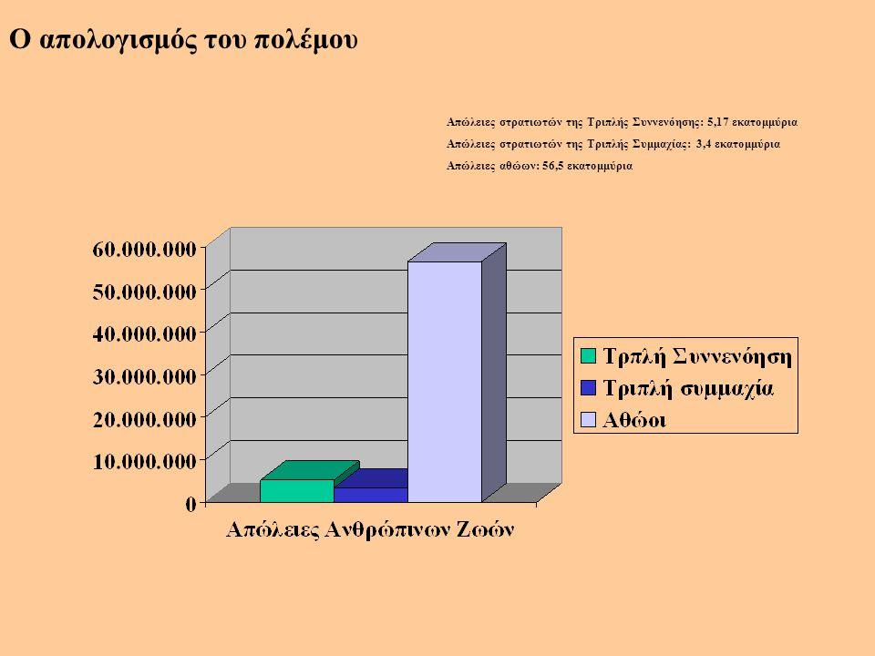 Ο απολογισμός του πολέμου Απώλειες στρατιωτών της Τριπλής Συννενόησης: 5,17 εκατομμύρια Απώλειες στρατιωτών της Τριπλής Συμμαχίας: 3,4 εκατομμύρια Απώ