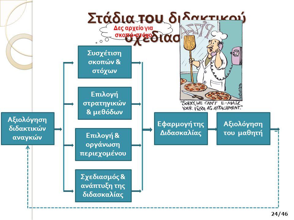 Στάδια του διδακτικού σχεδιασμού Αξιολόγηση διδακτικών αναγκών Σχεδιασμός & ανά π τυξη της διδασκαλίας Ε π ιλογή & οργάνωση π εριεχομένου Ε π ιλογή στ