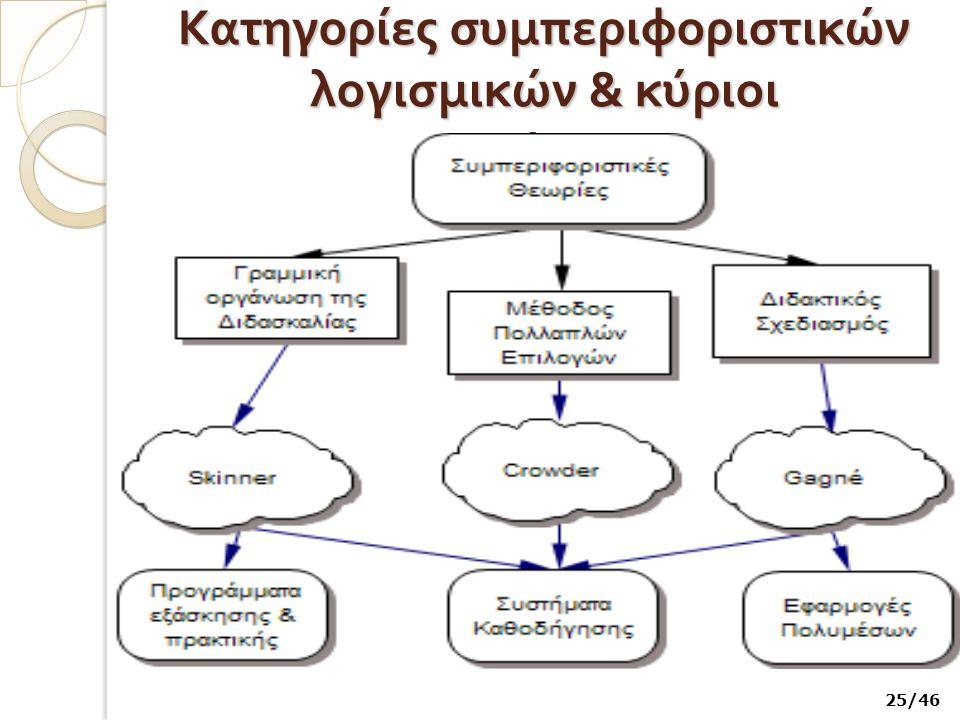Κατηγορίες συμπεριφοριστικών λογισμικών & κύριοι εκπρόσωποι 25/46