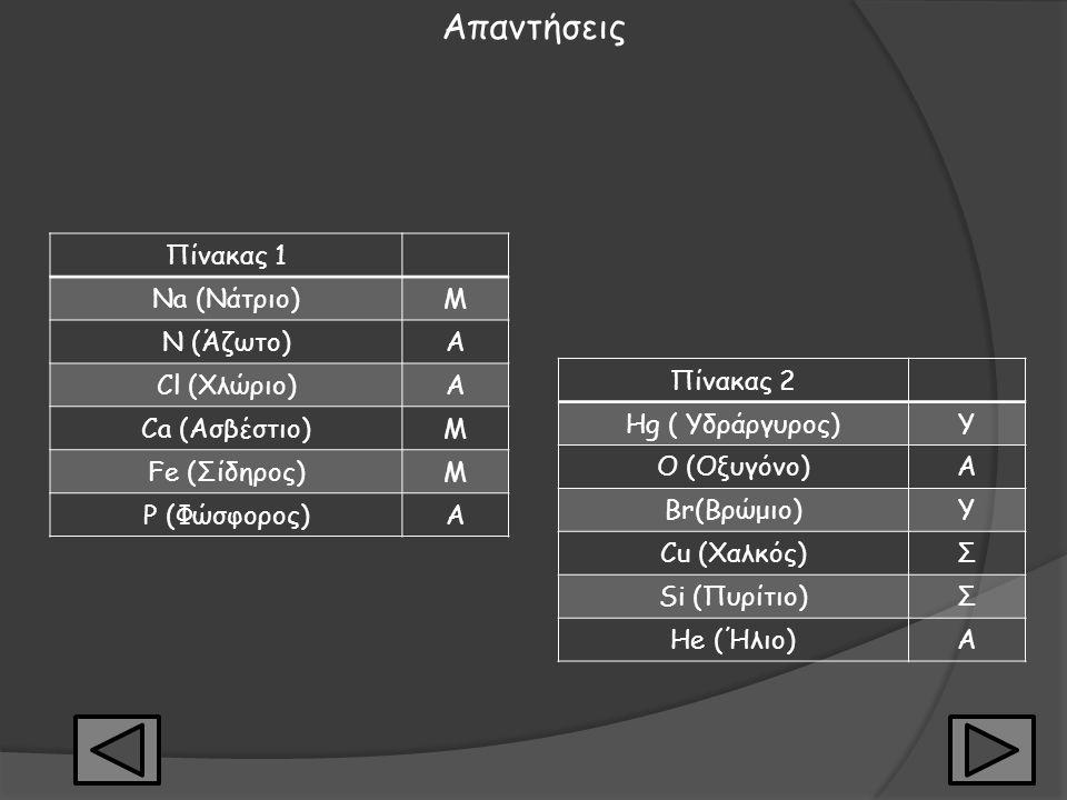 Φύλλο αξιολόγησης 1 Στη δεξιά στήλη του πίνακα 1 γράψτε Μ αν το στοιχείο είναι Μέταλλο και Α αν είναι Αμέταλλο Πίνακας 1 Na (Νάτριο) N (Άζωτο) Cl (Χλώ
