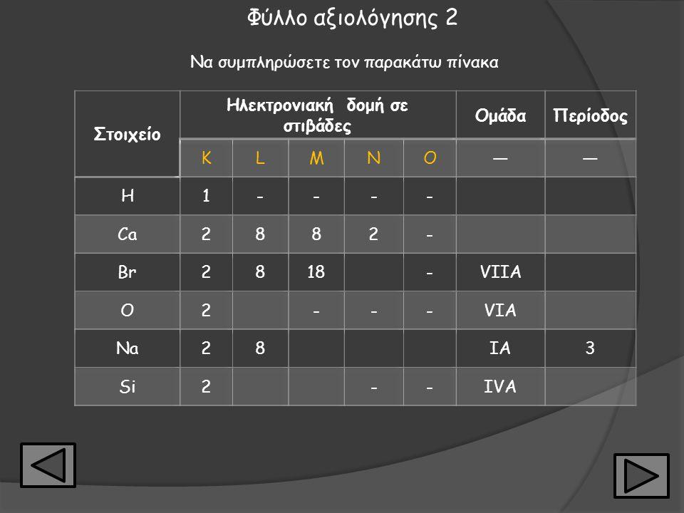 Απαντήσεις Πίνακας 1 Na (Νάτριο)Μ N (Άζωτο)Α Cl (Χλώριο)Α Ca (Ασβέστιο)Μ Fe (Σίδηρος)Μ P (Φώσφορος)Α Πίνακας 2 Hg ( Υδράργυρος)Υ O (Οξυγόνο)Α Br(Βρώμι