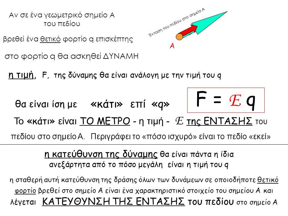Αν σε ένα γεωμετρικό σημείο Α του πεδίου στο φορτίο q θα ασκηθεί ΔΥΝΑΜΗ «κάτι» επί «q» Το «κάτι» είναι ΤΟ ΜΕΤΡΟ - η τιμή - Ε της ΕΝΤΑΣΗΣ του πεδίου στο σημείο Α.