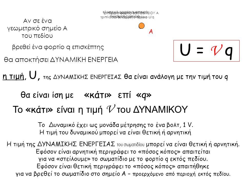 Αν σε ένα γεωμετρικό σημείο Α του πεδίου θα αποκτήσει ΔΥΝΑΜΙΚΗ ΕΝΕΡΓΕΙΑ «κάτι» επί «q» Το «κάτι» είναι η τιμή V του ΔΥΝΑΜΙΚΟΥ η τιμή, U, της ΔΥΝΑΜΙΚΗΣ ΕΝΕΡΓΕΙΑΣ θα είναι ανάλογη με την τιμή του q Α θα είναι ίση με U = V q βρεθεί ένα φορτίο q επισκέπτης ηλεκτρικό φορτίο q, αποκτά δυναμική ενέργεια Το Δυναμικό έχει ως μονάδα μέτρησης το ένα βολτ, 1 V.