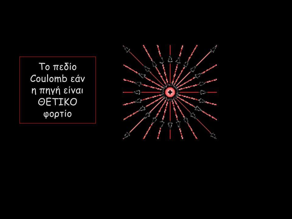 Το πεδίο Coulomb εάν η πηγή είναι ΘΕΤΙΚΟ φορτίο