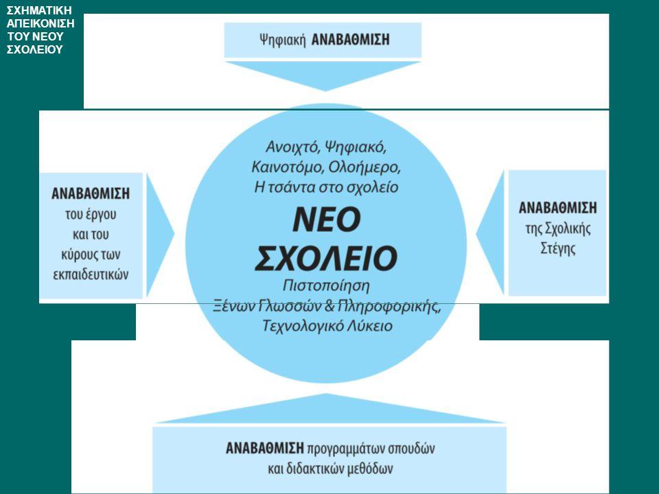 1 ο Επίπεδο: Πεδία Αυτοαξιολόγησης Το πρώτο επίπεδο αυτοαξιολόγησης, αποτελείται από τα ακόλουθα πέντε Πεδία: 1ο Πεδίο: Μέσα και Πόροι1ο Πεδίο: Μέσα και Πόροι 2ο Πεδίο: Οργάνωση και Διοίκηση σχολείου2ο Πεδίο: Οργάνωση και Διοίκηση σχολείου 3ο Πεδίο: Κλίµα και Σχέσεις3ο Πεδίο: Κλίµα και Σχέσεις 4ο Πεδίο: Εκπαιδευτικές Διαδικασίες4ο Πεδίο: Εκπαιδευτικές Διαδικασίες 5ο Πεδίο: Εκπαιδευτικά Αποτελέσµατα5ο Πεδίο: Εκπαιδευτικά Αποτελέσµατα