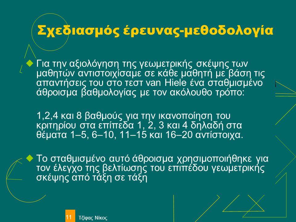 Τζίφας Νίκος 11 Σχεδιασμός έρευνας-μεθοδολογία  Για την αξιολόγηση της γεωμετρικής σκέψης των μαθητών αντιστοιχίσαμε σε κάθε μαθητή με βάση τις απαντ