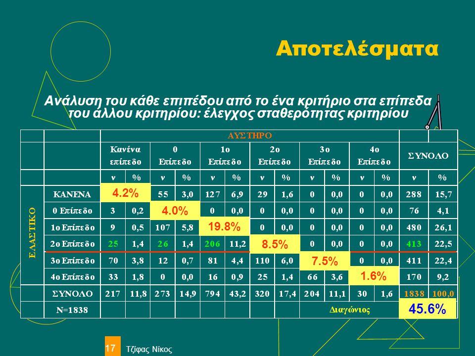 Τζίφας Νίκος 17 Αποτελέσματα Ανάλυση του κάθε επιπέδου από το ένα κριτήριο στα επίπεδα του άλλου κριτηρίου: έλεγχος σταθερότητας κριτηρίου 4.2% 4.0% 1
