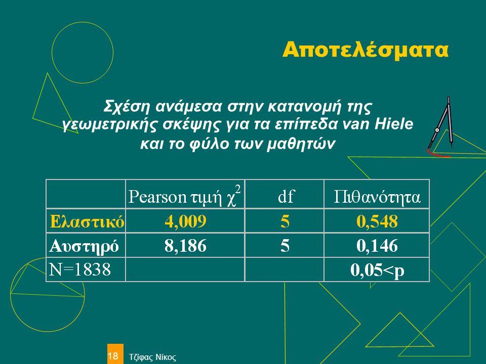 Τζίφας Νίκος 18 Αποτελέσματα Σχέση ανάμεσα στην κατανομή της γεωμετρικής σκέψης για τα επίπεδα van Hiele και το φύλο των μαθητών