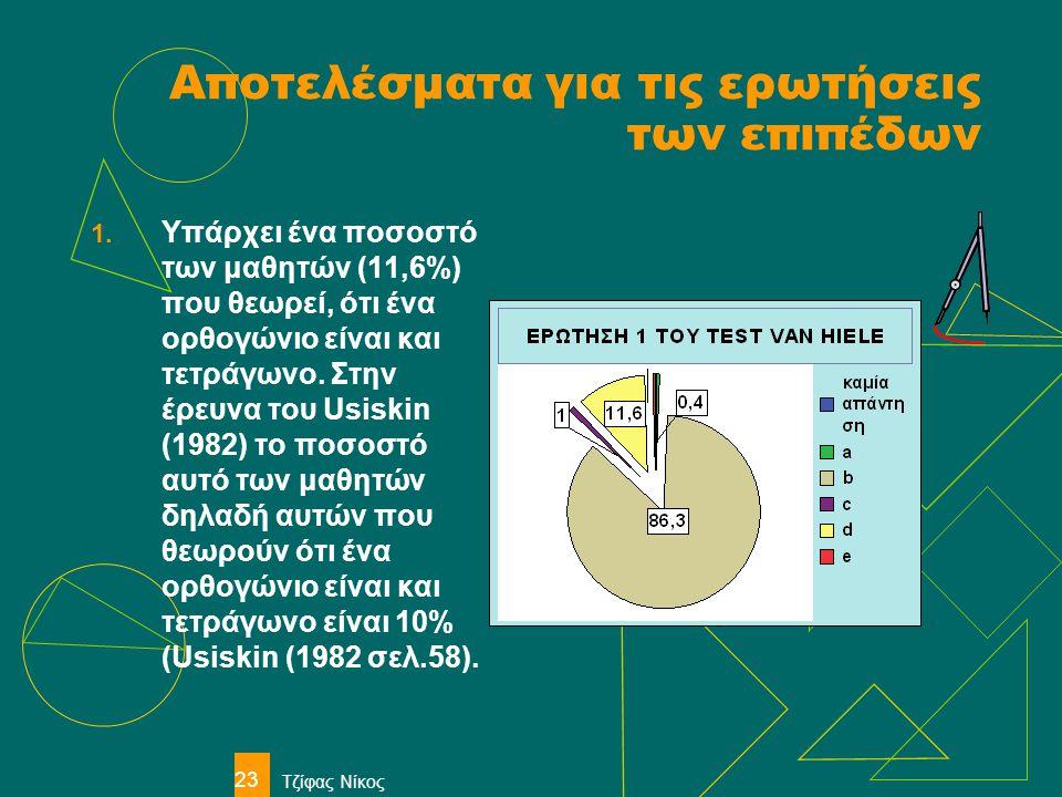 Τζίφας Νίκος 23 Αποτελέσματα για τις ερωτήσεις των επιπέδων 1. Υπάρχει ένα ποσοστό των μαθητών (11,6%) που θεωρεί, ότι ένα ορθογώνιο είναι και τετράγω