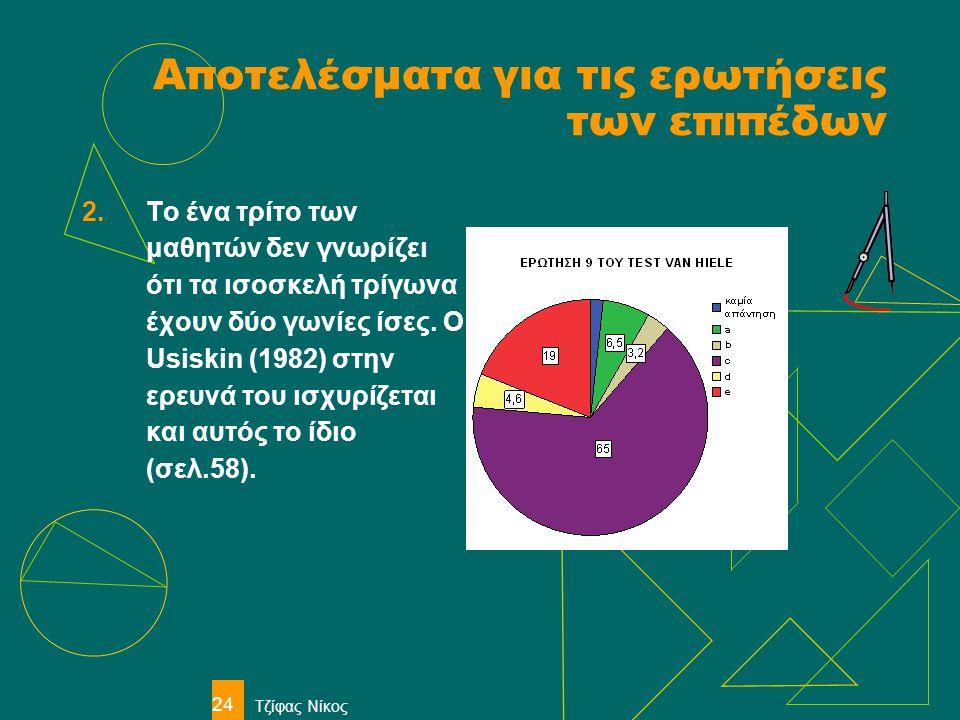 Τζίφας Νίκος 24 Αποτελέσματα για τις ερωτήσεις των επιπέδων 2.Το ένα τρίτο των μαθητών δεν γνωρίζει ότι τα ισοσκελή τρίγωνα έχουν δύο γωνίες ίσες. Ο U