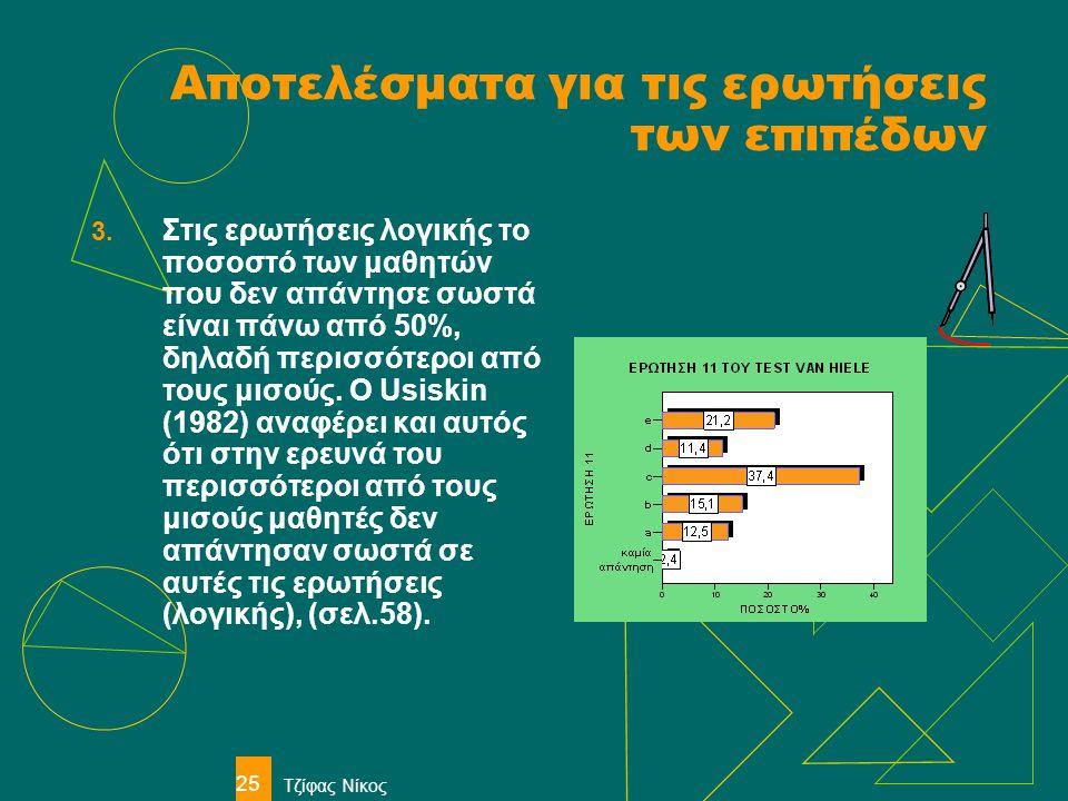Τζίφας Νίκος 25 Αποτελέσματα για τις ερωτήσεις των επιπέδων 3. Στις ερωτήσεις λογικής το ποσοστό των μαθητών που δεν απάντησε σωστά είναι πάνω από 50%