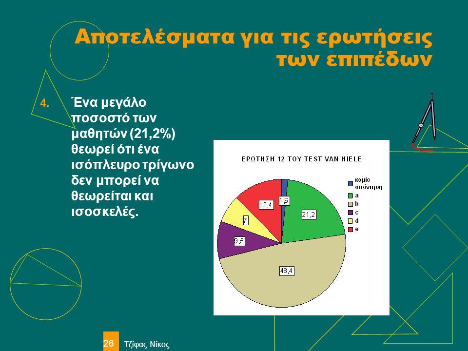 Τζίφας Νίκος 26 Αποτελέσματα για τις ερωτήσεις των επιπέδων 4. Ένα μεγάλο ποσοστό των μαθητών (21,2%) θεωρεί ότι ένα ισόπλευρο τρίγωνο δεν μπορεί να θ