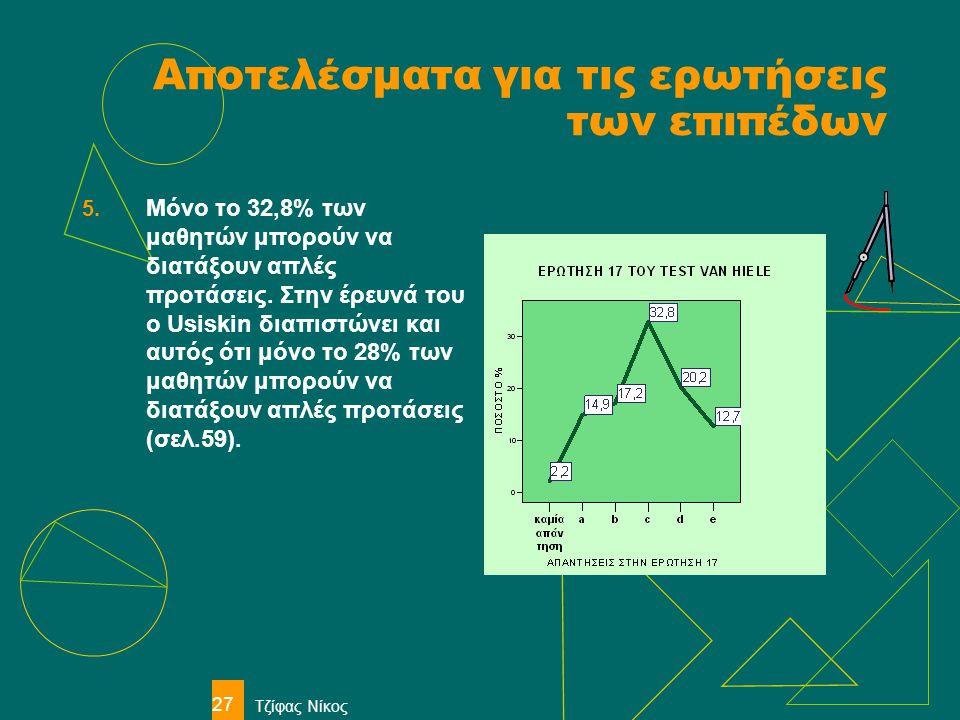 Τζίφας Νίκος 27 Αποτελέσματα για τις ερωτήσεις των επιπέδων 5. Μόνο το 32,8% των μαθητών μπορούν να διατάξουν απλές προτάσεις. Στην έρευνά του ο Usisk