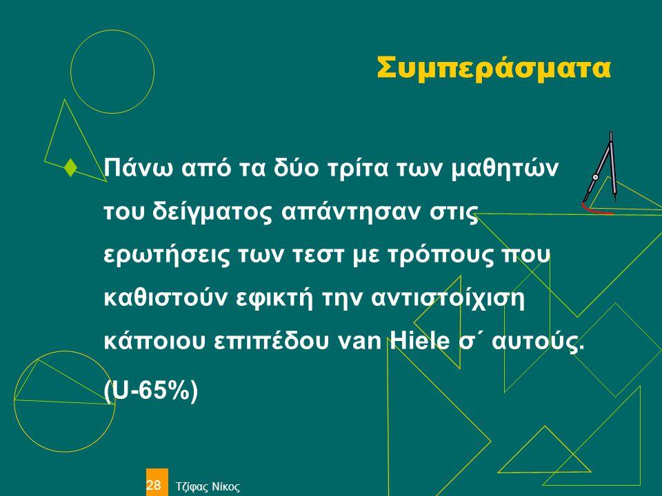 Τζίφας Νίκος 28 Συμπεράσματα  Πάνω από τα δύο τρίτα των μαθητών του δείγματος απάντησαν στις ερωτήσεις των τεστ με τρόπους που καθιστούν εφικτή την α
