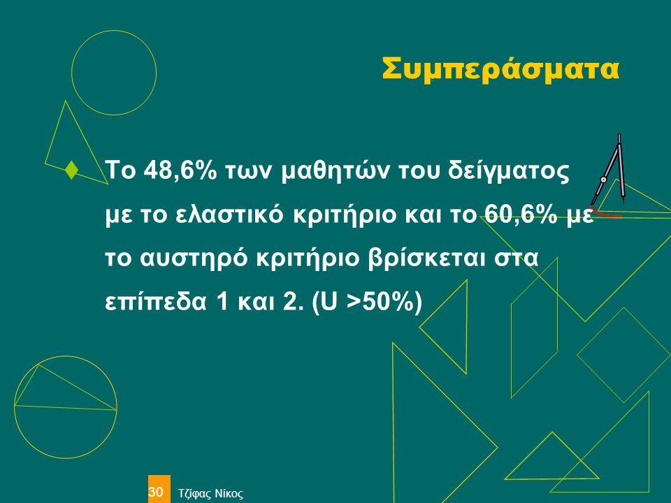 Τζίφας Νίκος 30 Συμπεράσματα  Το 48,6% των μαθητών του δείγματος με το ελαστικό κριτήριο και το 60,6% με το αυστηρό κριτήριο βρίσκεται στα επίπεδα 1