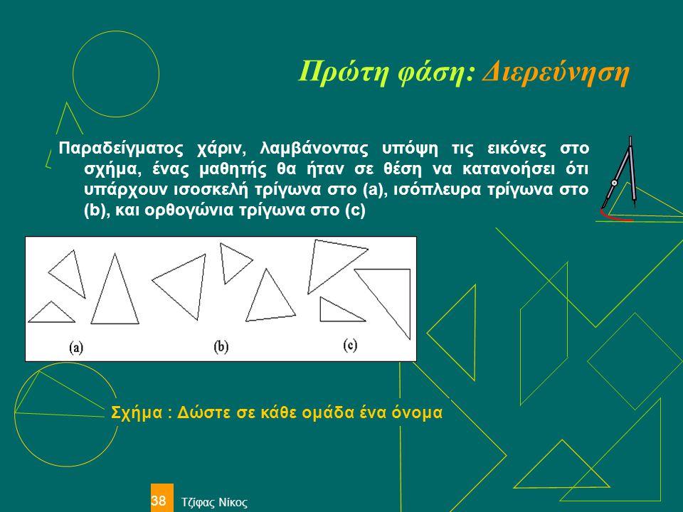 Τζίφας Νίκος 38 Πρώτη φάση: Διερεύνηση Παραδείγματος χάριν, λαμβάνοντας υπόψη τις εικόνες στο σχήμα, ένας μαθητής θα ήταν σε θέση να κατανοήσει ότι υπ