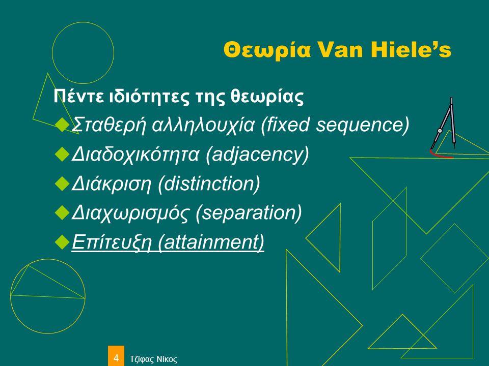 Τζίφας Νίκος 4 Θεωρία Van Hiele's Πέντε ιδιότητες της θεωρίας  Σταθερή αλληλουχία (fixed sequence)  Διαδοχικότητα (adjacency)  Διάκριση (distinctio