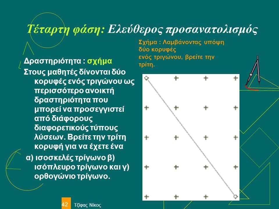 Τζίφας Νίκος 42 Τέταρτη φάση: Ελεύθερος προσανατολισμός Δραστηριότητα : σχήμα Στους μαθητές δίνονται δύο κορυφές ενός τριγώνου ως περισσότερο ανοικτή