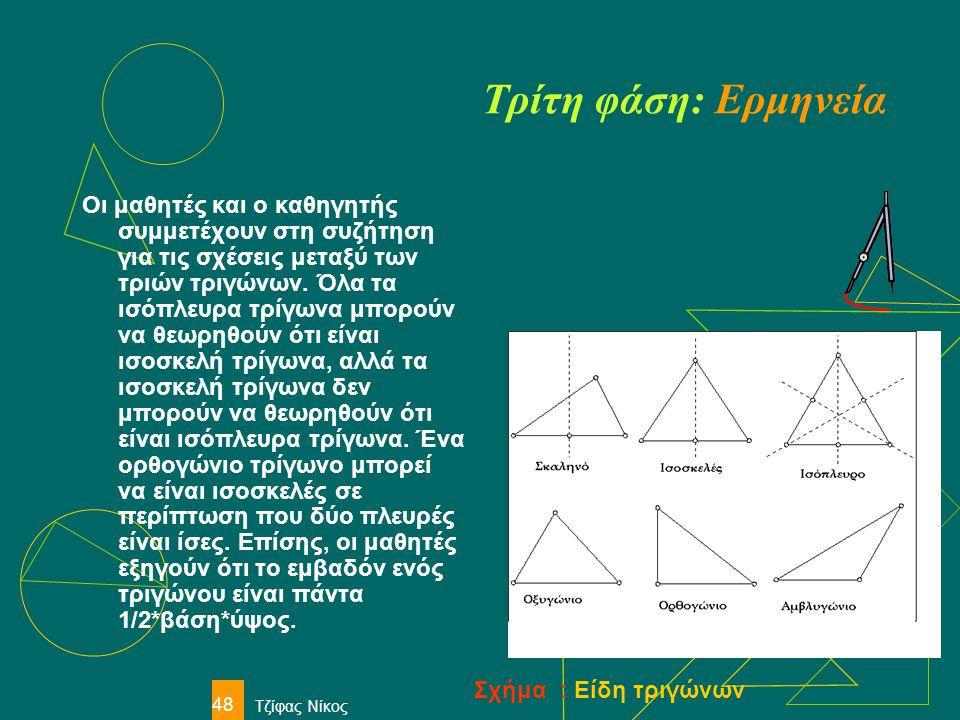 Τζίφας Νίκος 48 Τρίτη φάση: Ερμηνεία Οι μαθητές και ο καθηγητής συμμετέχουν στη συζήτηση για τις σχέσεις μεταξύ των τριών τριγώνων. Όλα τα ισόπλευρα τ