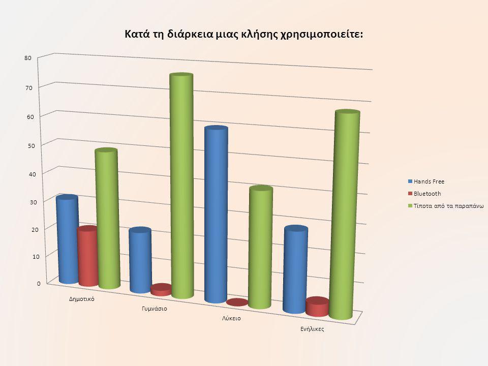 Συμπεράσματα από τα ερωτηματολόγια του δημοτικού και συμβουλές για την ασφαλέστερη χρήση των κινητών.