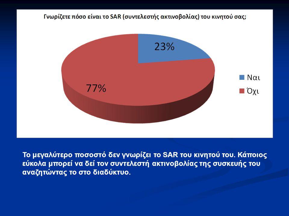 Το μεγαλύτερο ποσοστό δεν γνωρίζει το SAR του κινητού του. Κάποιος εύκολα μπορεί να δεί τον συντελεστή ακτινοβολίας της συσκευής του αναζητώντας το στ