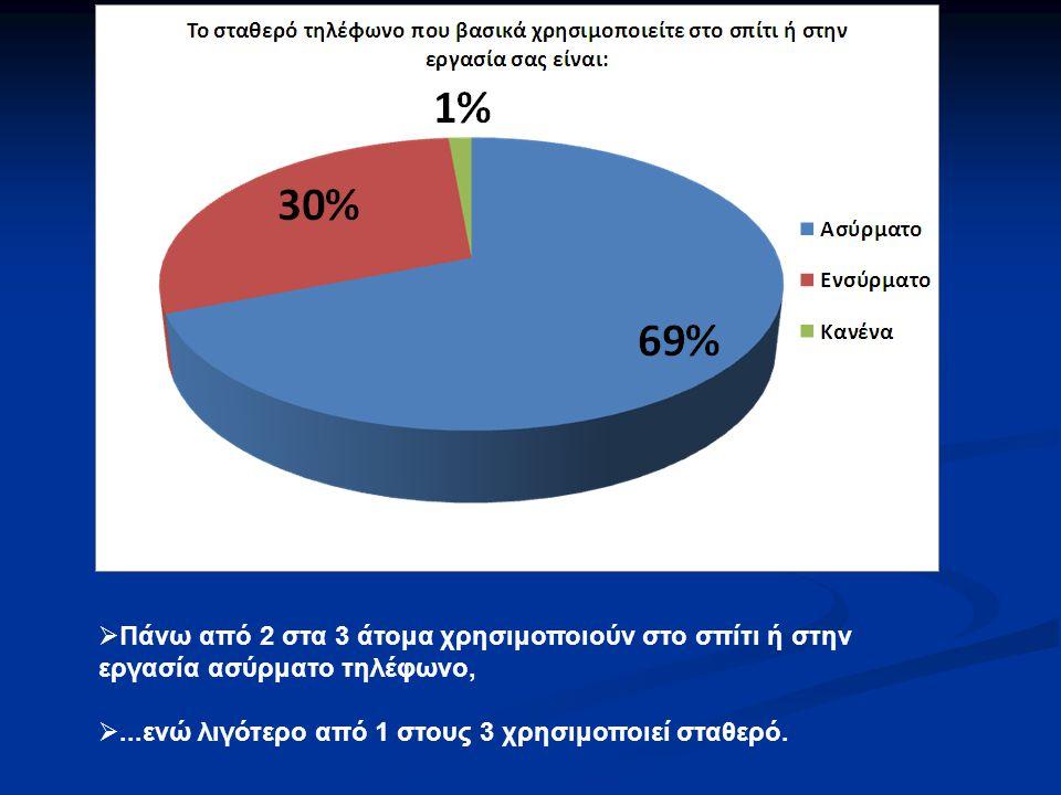 Οι λόγοι για τους οποίους το 52% των ενηλήκων που απάντησαν περιόρισαν την χρήση του κινητού τους δεν είναι απαραίτητα η ηλεκτρονική ακτινοβολία που εκπέμπουν.