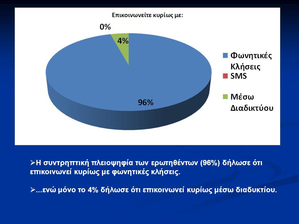  Η συντρηπτική πλειοψηφία των ερωτηθέντων (96%) δήλωσε ότι επικοινωνεί κυρίως με φωνητικές κλήσεις. ...ενώ μόνο το 4% δήλωσε ότι επικοινωνεί κυρίως