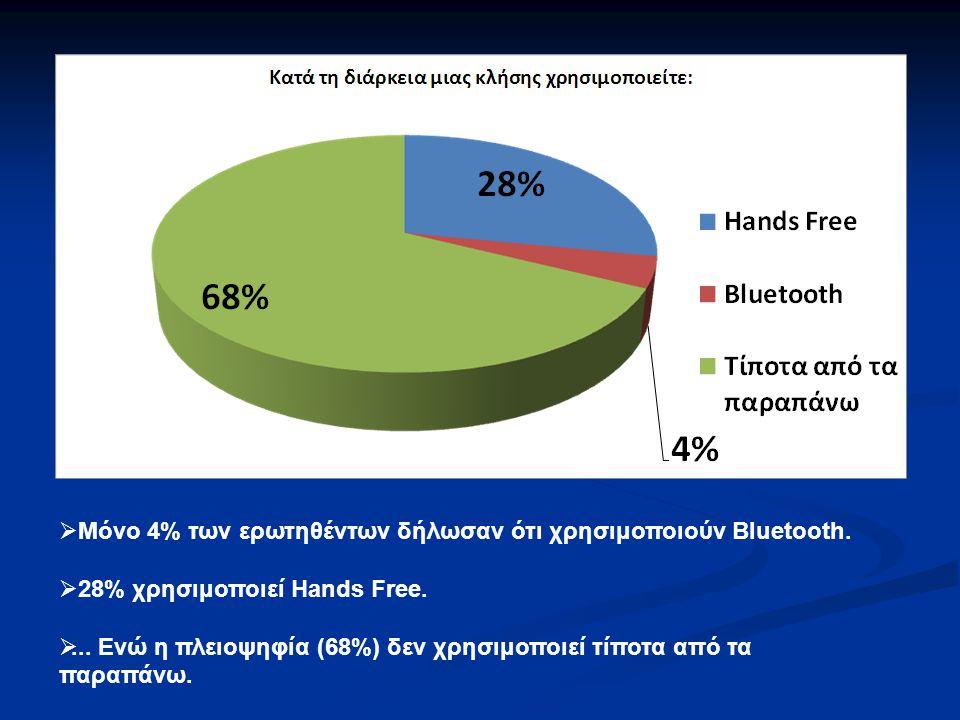  Μόνο 4% των ερωτηθέντων δήλωσαν ότι χρησιμοποιούν Bluetooth.  28% χρησιμοποιεί Hands Free. ... Ενώ η πλειοψηφία (68%) δεν χρησιμοποιεί τίποτα από