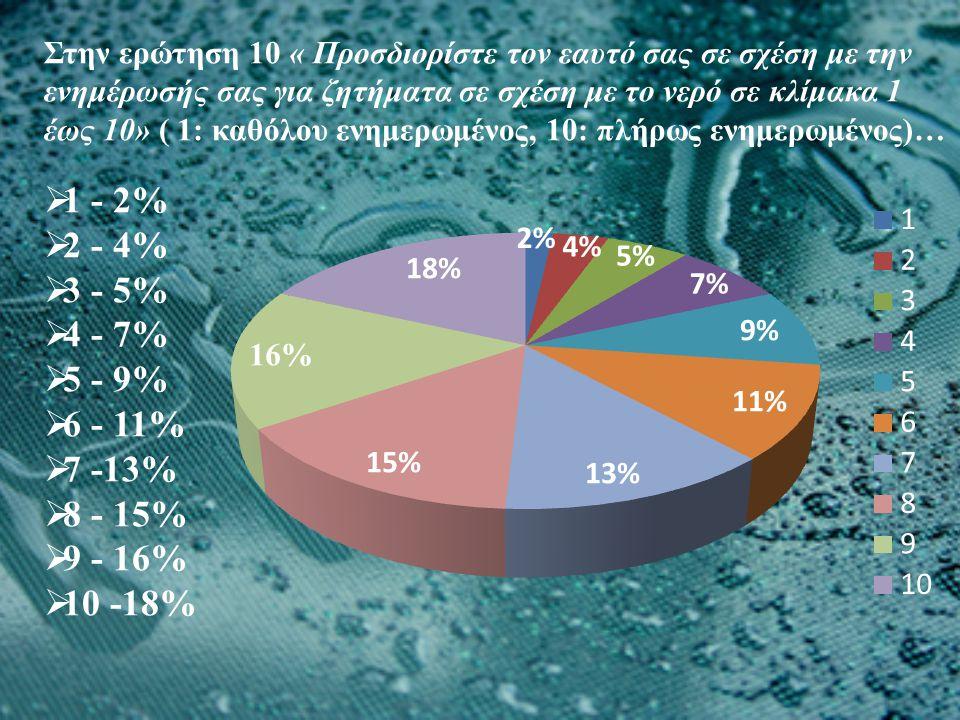 Στην ερώτηση 10 « Προσδιορίστε τον εαυτό σας σε σχέση με την ενημέρωσής σας για ζητήματα σε σχέση με το νερό σε κλίμακα 1 έως 10» ( 1: καθόλου ενημερω