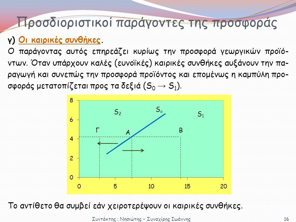 Προσδιοριστικοί παράγοντες της προσφοράς γ) Οι καιρικές συνθήκες. Ο παράγοντας αυτός επηρεάζει κυρίως την προσφορά γεωργικών προϊό- ντων. Όταν υπάρχου