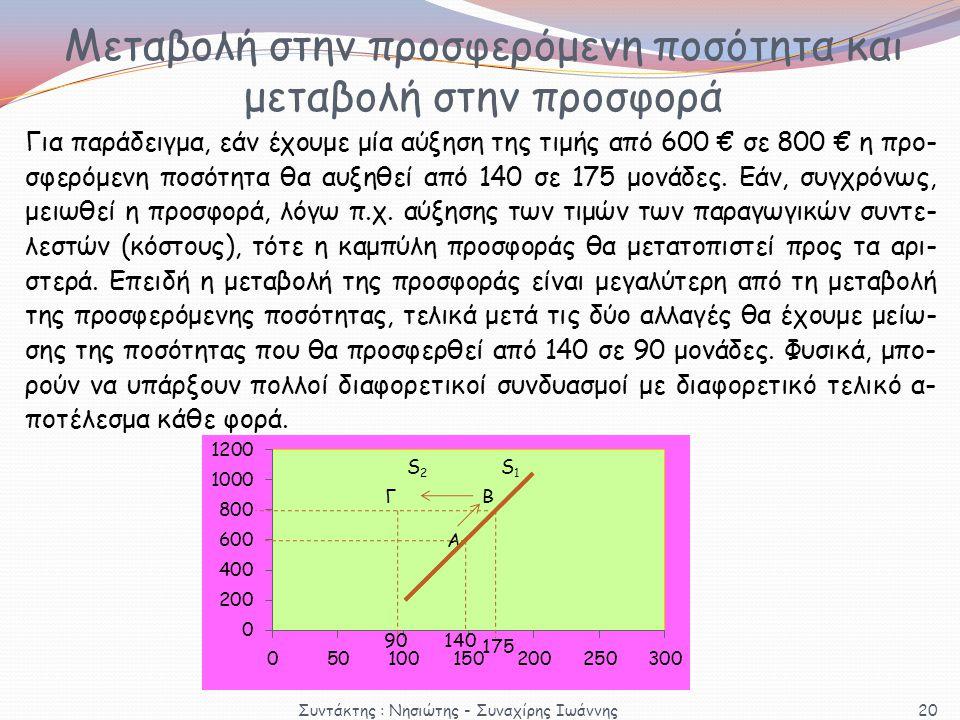 ΒΓ S2S2 175 Για παράδειγμα, εάν έχουμε μία αύξηση της τιμής από 600 € σε 800 € η προ- σφερόμενη ποσότητα θα αυξηθεί από 140 σε 175 μονάδες. Εάν, συγχρ