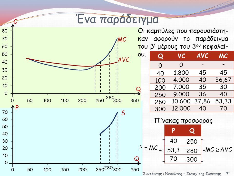 Ένα παράδειγμα QVC ΑVC MC 00 - - 401.80045 1004.0004036,67 2007.0003530 2509.0003640 28010.60037,8653,33 30012.0004070 MC AVC Q C Q S Ρ Οι καμπύλες πο