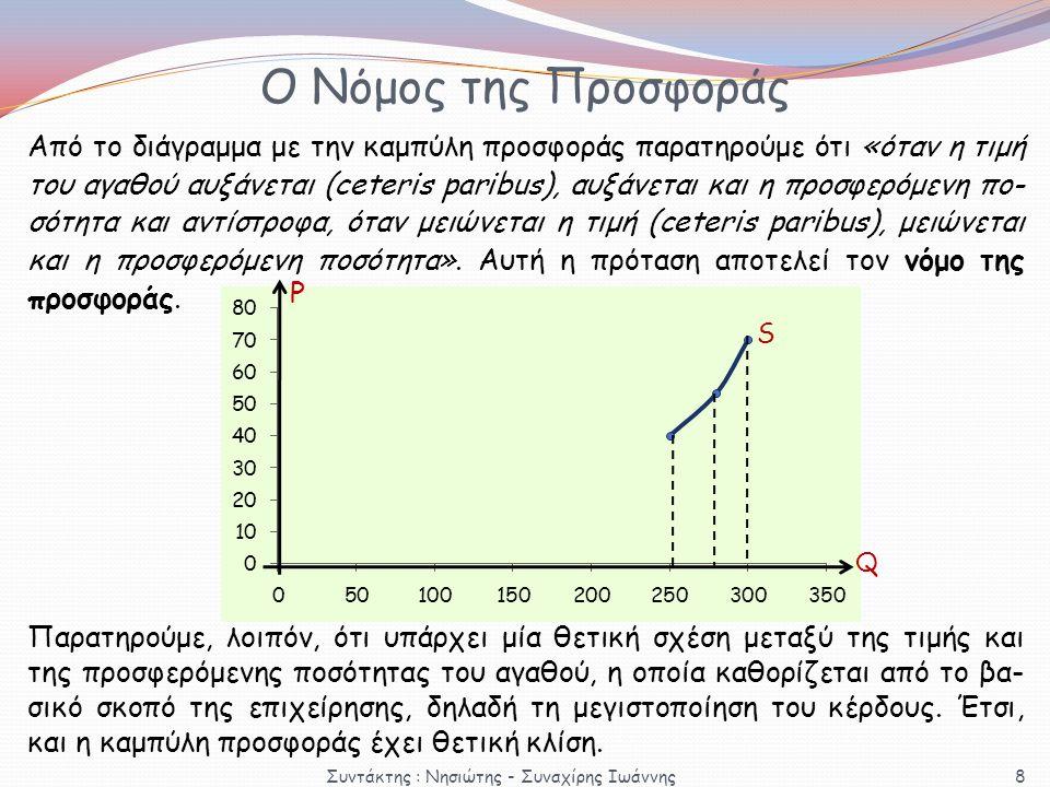 Ο Νόμος της Προσφοράς Από το διάγραμμα με την καμπύλη προσφοράς παρατηρούμε ότι «όταν η τιμή του αγαθού αυξάνεται (ceteris paribus), αυξάνεται και η π